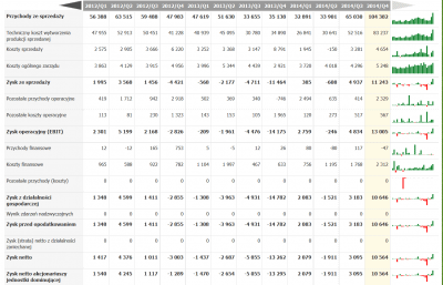 ursus finansowa tabela